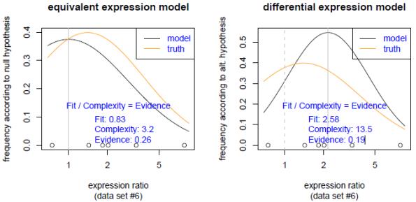 Information-theoretic analysis of -omics data